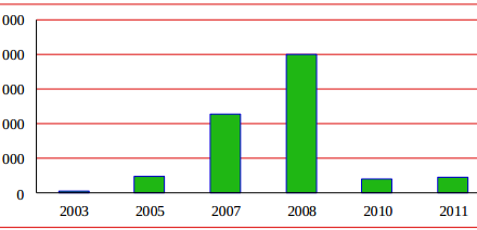 Number of Persian-language blogs per year