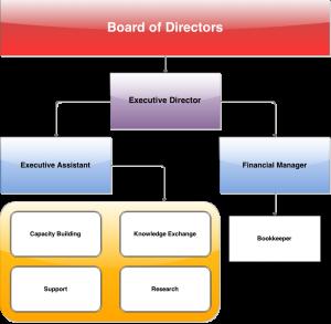 Baaroo Foundation Managmental Struncture